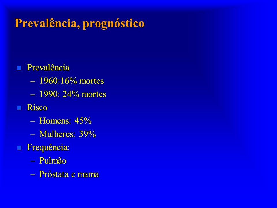 Prevalência, prognóstico n Prevalência –1960:16% mortes –1990: 24% mortes n Risco –Homens: 45% –Mulheres: 39% n Frequência: –Pulmão –Próstata e mama