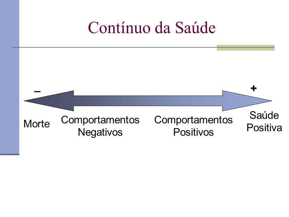 Contínuo da Saúde _ + Saúde Positiva Morte Comportamentos Negativos Comportamentos Positivos