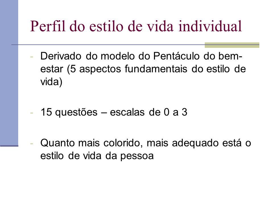 Perfil do estilo de vida individual - Derivado do modelo do Pentáculo do bem- estar (5 aspectos fundamentais do estilo de vida) - 15 questões – escala
