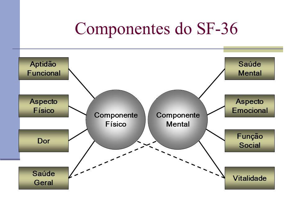 Saúde Mental Aspecto Emocional Função Social Vitalidade Aptidão Funcional Aspecto Físico Dor Saúde Geral Componente Físico Componente Mental Component