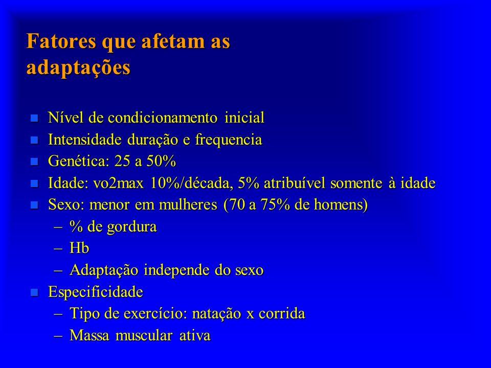 Fatores que afetam as adaptações Nível de condicionamento inicial Nível de condicionamento inicial Intensidade duração e frequencia Intensidade duração e frequencia Genética: 25 a 50% Genética: 25 a 50% Idade: vo2max 10%/década, 5% atribuível somente à idade Idade: vo2max 10%/década, 5% atribuível somente à idade Sexo: menor em mulheres (70 a 75% de homens) Sexo: menor em mulheres (70 a 75% de homens) –% de gordura –Hb –Adaptação independe do sexo Especificidade Especificidade –Tipo de exercício: natação x corrida –Massa muscular ativa