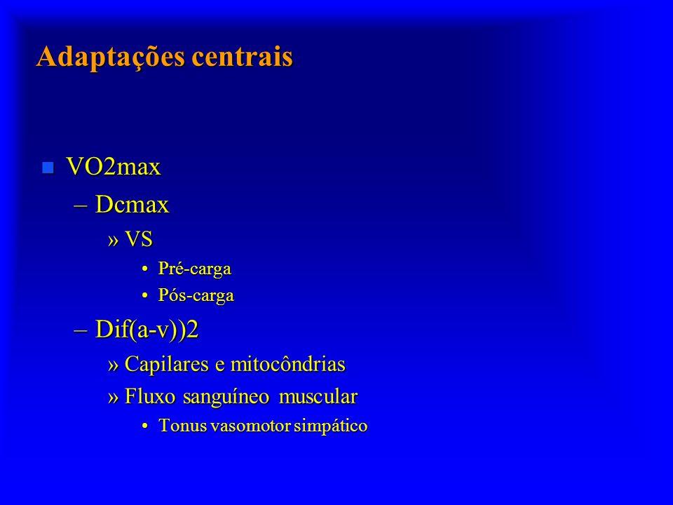 Adaptações cardiorrespiratórias 0--PAD 0--PAS -00Qesplâncnico +-0Qmuscular +-0[La] sangue ++0Dif(a-v)O2 +-0VE 0--VO2miocárdio +00DC +++VS ---FC +00DO2 MaximoSubmaxRepouso