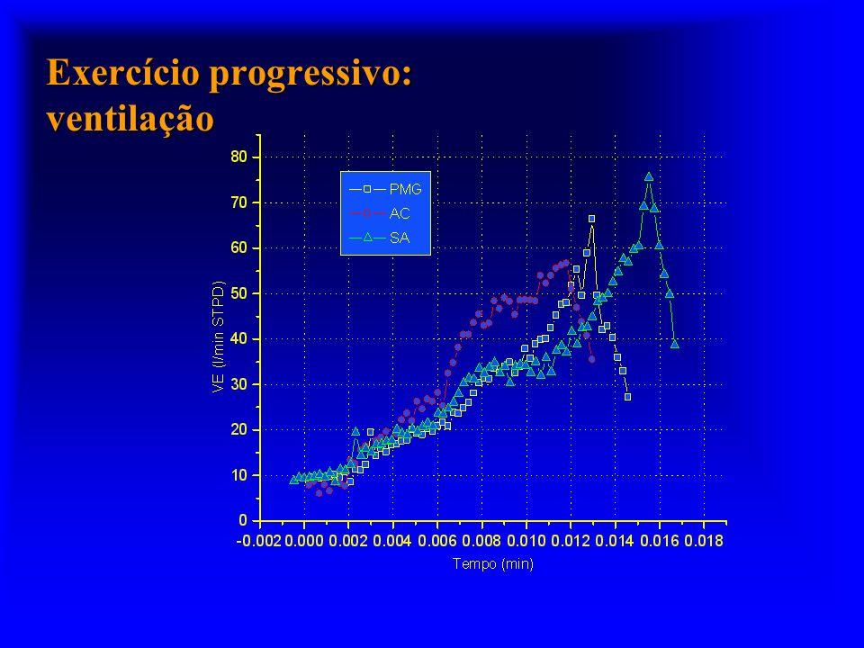 Exercício progressivo: ventilação