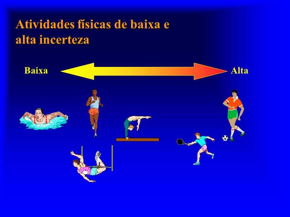 Atividades físicas de baixa e alta incerteza BaixaAlta