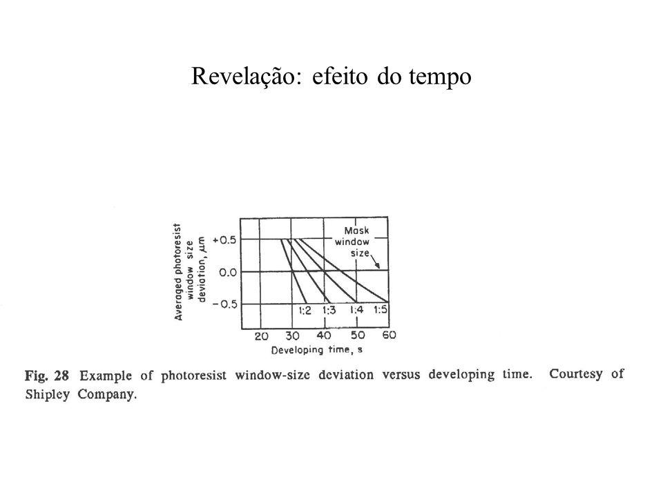 Revelação: efeito do tempo