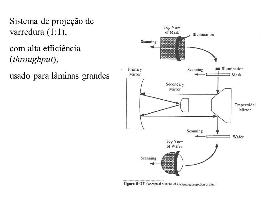 Sistema de projeção de varredura (1:1), com alta efficiência (throughput), usado para lâminas grandes