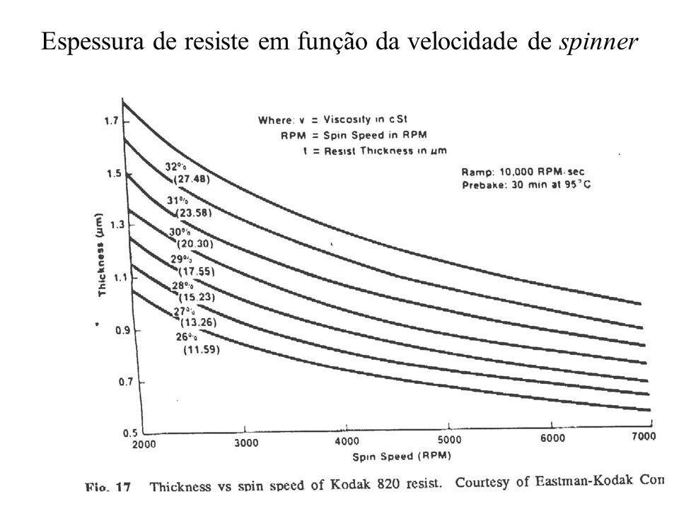 Espessura de resiste em função da velocidade de spinner