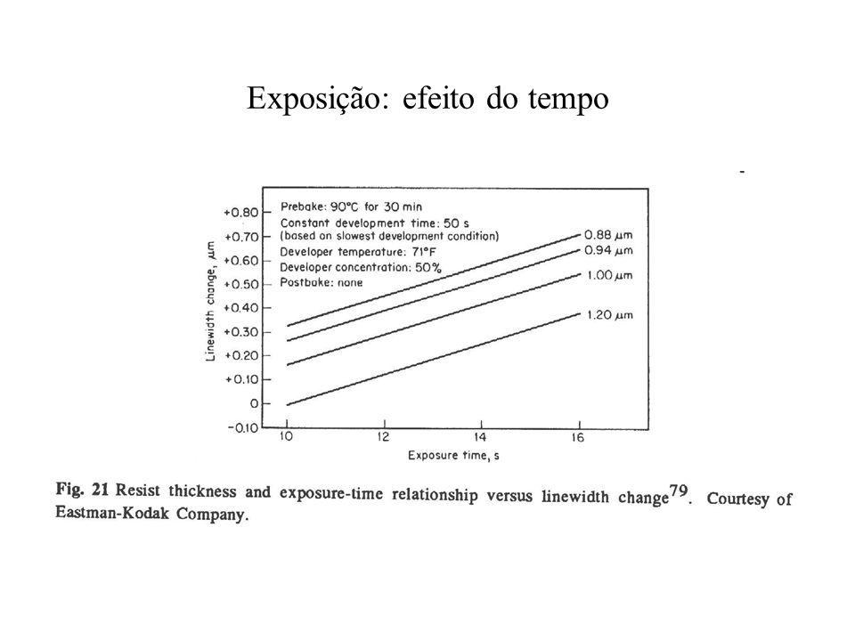 Exposição: efeito do tempo