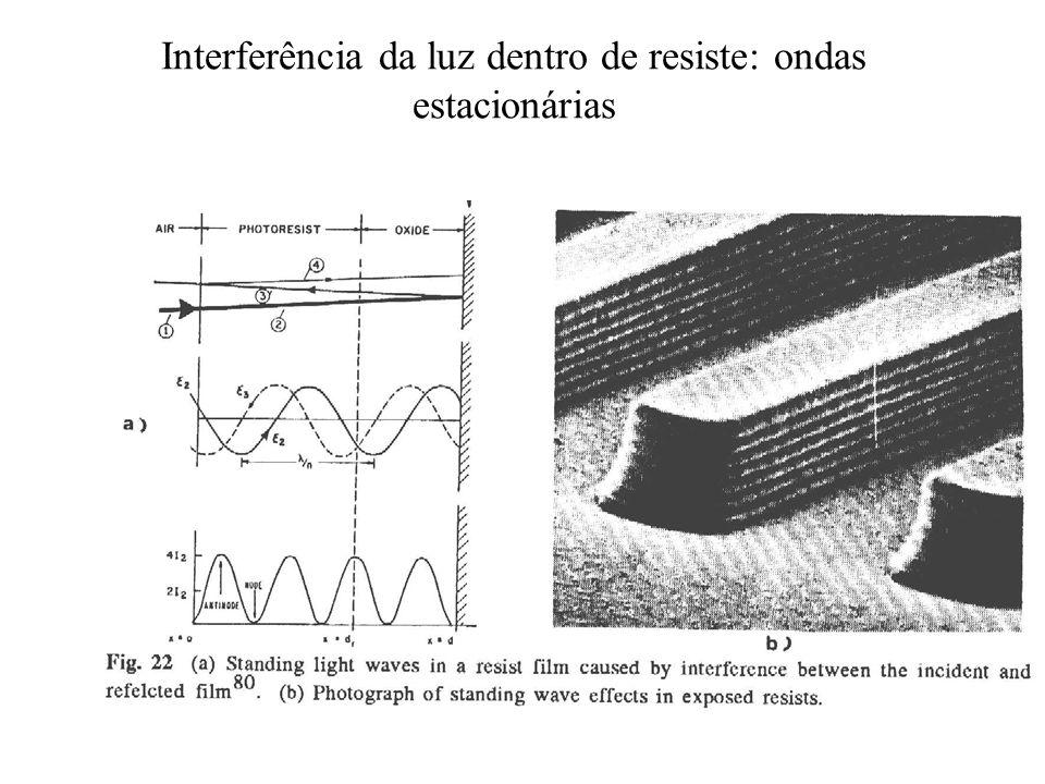Interferência da luz dentro de resiste: ondas estacionárias