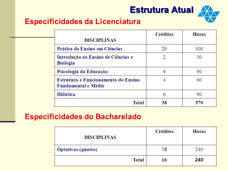 DISCIPLINAS COMUNS A LICENCIATURA E BACHARELADO Estrutura Atual Especificidades da Licenciatura DISCIPLINAS CréditosHoras Prática de Ensino em Ciência
