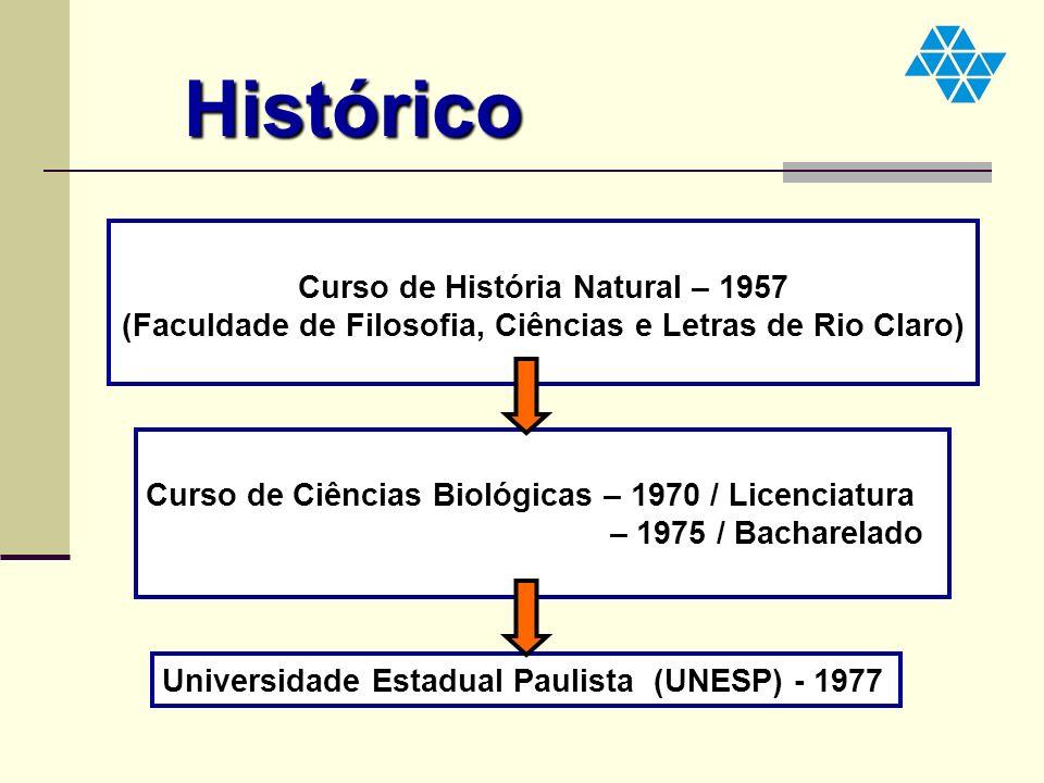 Histórico Curso de História Natural – 1957 (Faculdade de Filosofia, Ciências e Letras de Rio Claro) Curso de Ciências Biológicas – 1970 / Licenciatura
