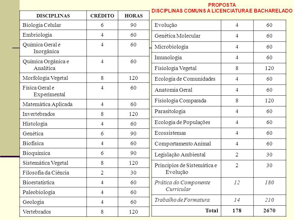 DISCIPLINASCRÉDITOHORAS Biologia Celular690 Embriologia460 Química Geral e Inorgânica 460 Química Orgânica e Analítica 460 Morfologia Vegetal8120 Físi