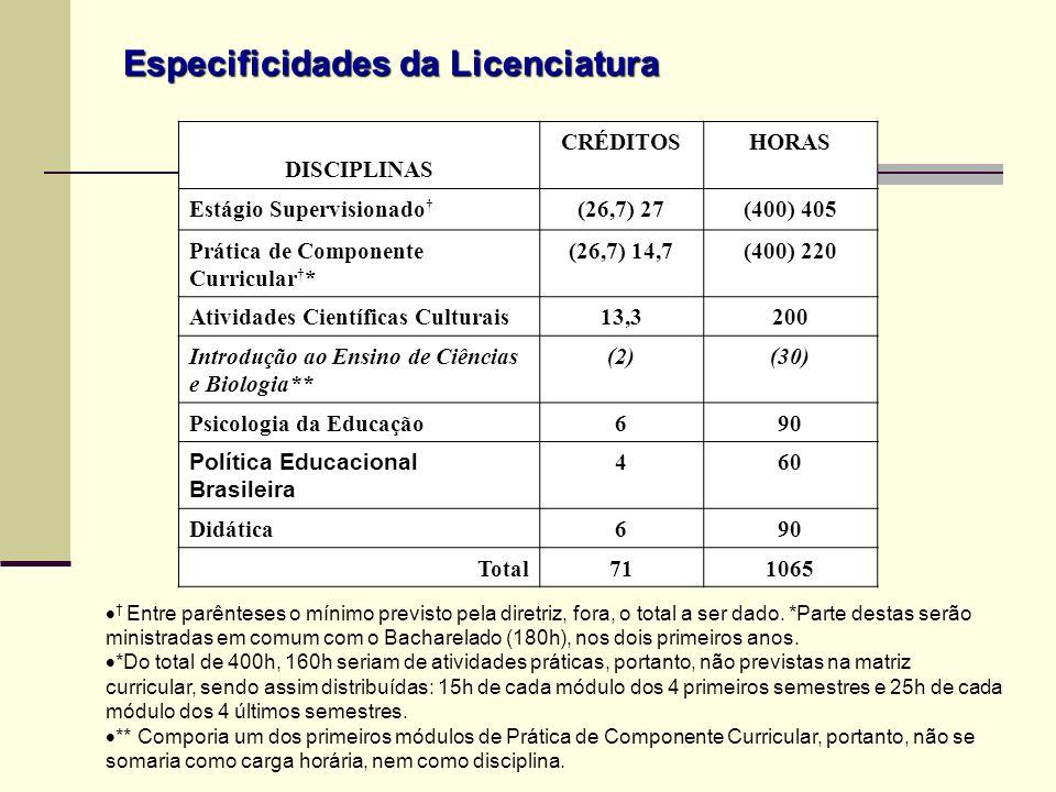 Especificidades da Licenciatura DISCIPLINAS CRÉDITOSHORAS Estágio Supervisionado (26,7) 27(400) 405 Prática de Componente Curricular * (26,7) 14,7(400
