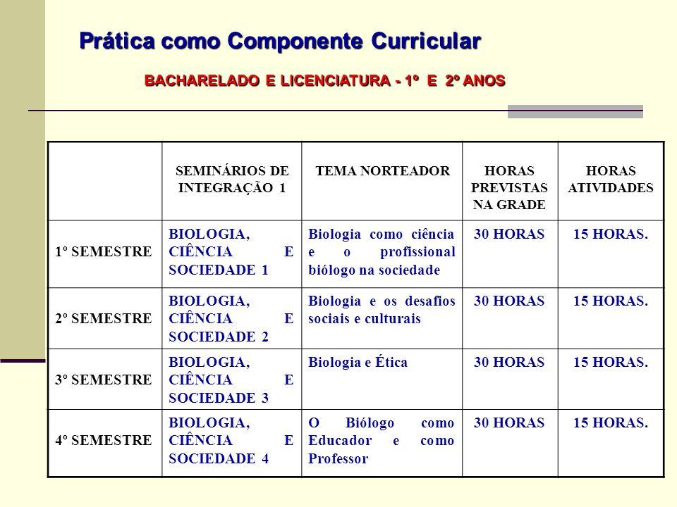 Prática como Componente Curricular SEMINÁRIOS DE INTEGRAÇÃO 1 TEMA NORTEADORHORAS PREVISTAS NA GRADE HORAS ATIVIDADES 1º SEMESTRE BIOLOGIA, CIÊNCIA E