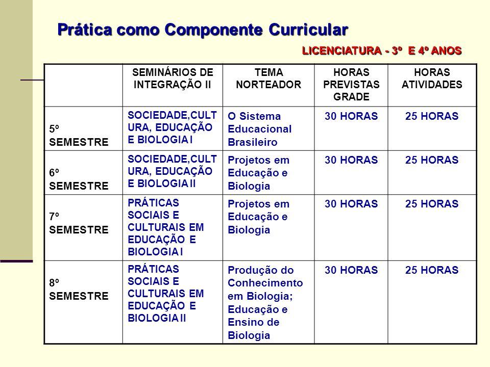 Prática como Componente Curricular LICENCIATURA - 3º E 4º ANOS LICENCIATURA - 3º E 4º ANOS SEMINÁRIOS DE INTEGRAÇÃO II TEMA NORTEADOR HORAS PREVISTAS