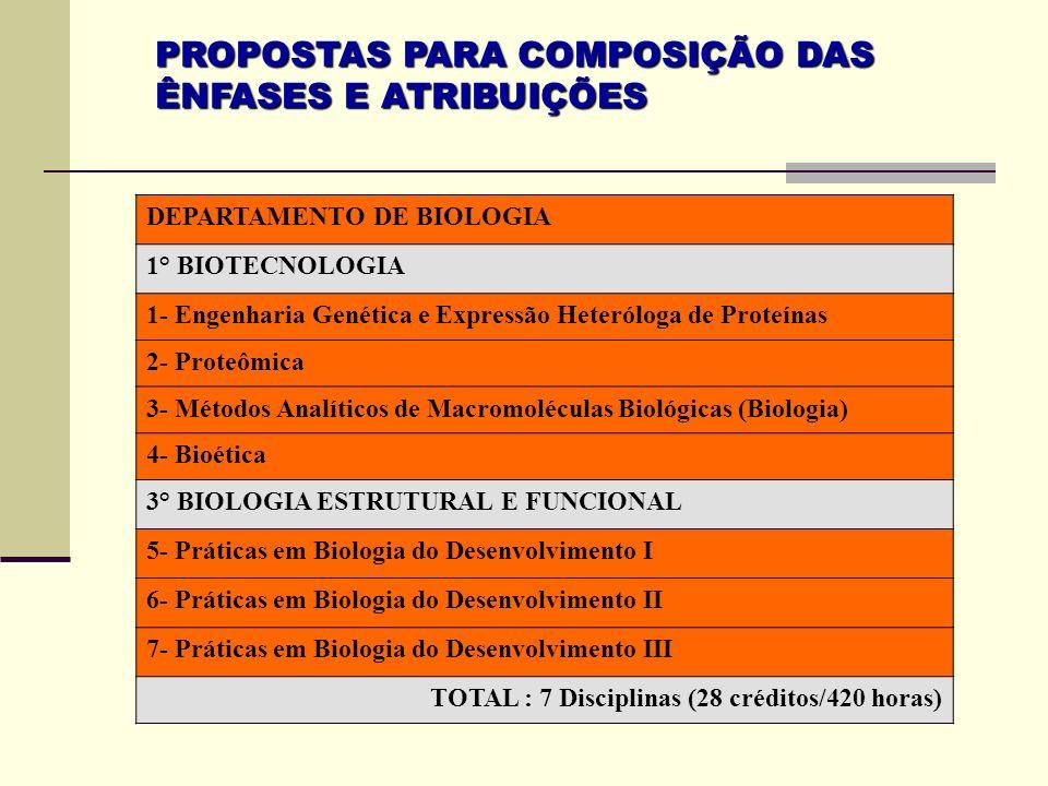 PROPOSTAS PARA COMPOSIÇÃO DAS ÊNFASES E ATRIBUIÇÕES DEPARTAMENTO DE BIOLOGIA 1° BIOTECNOLOGIA 1- Engenharia Genética e Expressão Heteróloga de Proteín