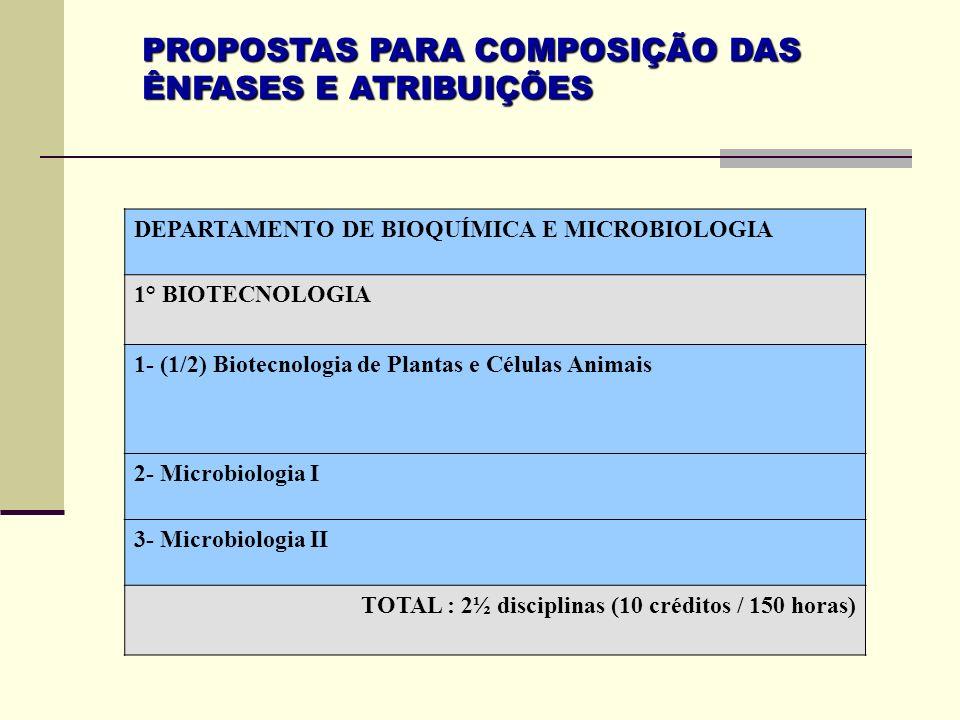 PROPOSTAS PARA COMPOSIÇÃO DAS ÊNFASES E ATRIBUIÇÕES DEPARTAMENTO DE BIOQUÍMICA E MICROBIOLOGIA 1° BIOTECNOLOGIA 1- (1/2) Biotecnologia de Plantas e Cé