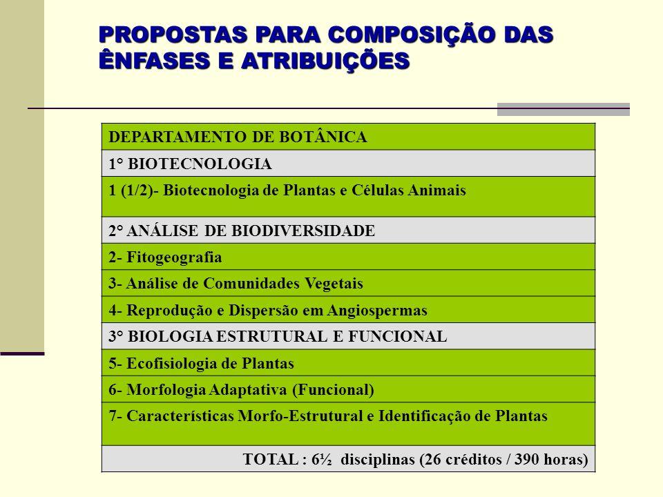 PROPOSTAS PARA COMPOSIÇÃO DAS ÊNFASES E ATRIBUIÇÕES DEPARTAMENTO DE BOTÂNICA 1° BIOTECNOLOGIA 1 (1/2)- Biotecnologia de Plantas e Células Animais 2° A