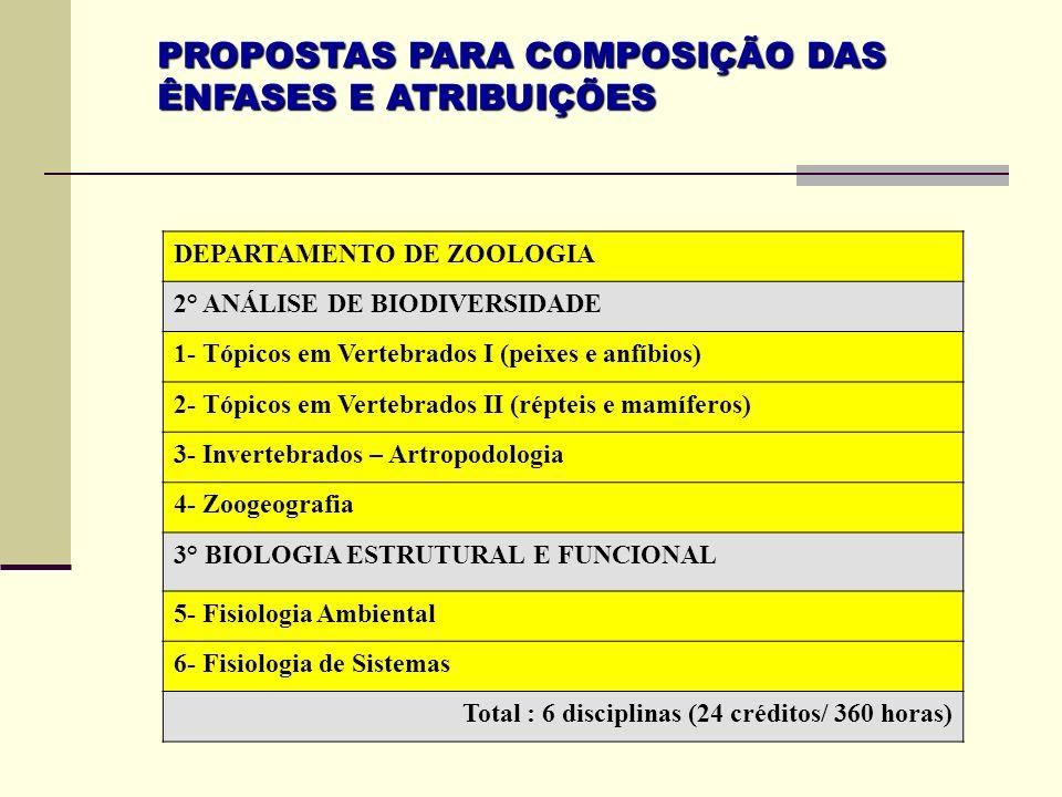 PROPOSTAS PARA COMPOSIÇÃO DAS ÊNFASES E ATRIBUIÇÕES DEPARTAMENTO DE ZOOLOGIA 2° ANÁLISE DE BIODIVERSIDADE 1- Tópicos em Vertebrados I (peixes e anfíbi