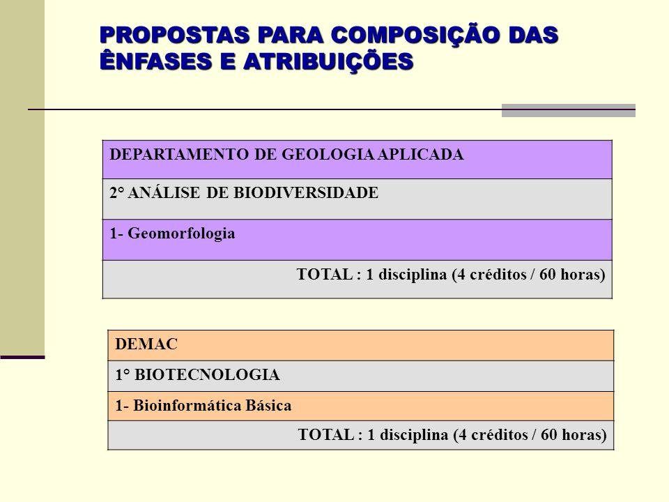 PROPOSTAS PARA COMPOSIÇÃO DAS ÊNFASES E ATRIBUIÇÕES DEPARTAMENTO DE GEOLOGIA APLICADA 2° ANÁLISE DE BIODIVERSIDADE 1- Geomorfologia TOTAL : 1 discipli