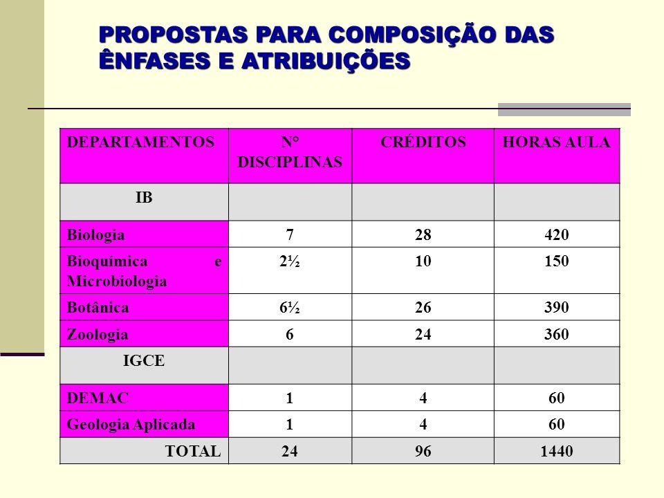PROPOSTAS PARA COMPOSIÇÃO DAS ÊNFASES E ATRIBUIÇÕES DEPARTAMENTOSN° DISCIPLINAS CRÉDITOSHORAS AULA IB Biologia728420 Bioquímica e Microbiologia 2½1015