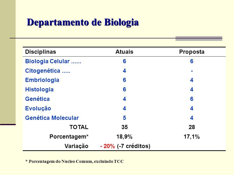 Departamento de Biologia DisciplinasAtuaisProposta Biologia Celular......66 Citogenética.....4- Embriologia64 Histologia64 Genética46 Evolução44 Genét
