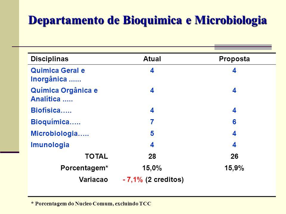 DisciplinasAtualProposta Quimica Geral e Inorgânica...... 44 Química Orgânica e Analítica..... 44 Biofísica…..44 Bioquímica…..76 Microbiologia…..54 Im