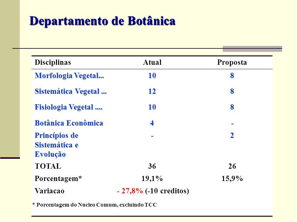 DisciplinasAtualProposta Morfologia Vegetal... 108 Sistemática Vegetal... 128 Fisiologia Vegetal.... 108 Botânica Econômica 4- Princípios de Sistemáti