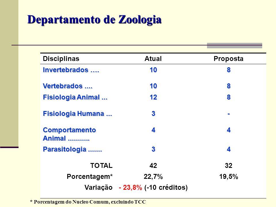 DisciplinasAtualProposta Invertebrados …. 108 Vertebrados.... 108 Fisiologia Animal... 128 Fisiologia Humana... 3- Comportamento Animal........... 44