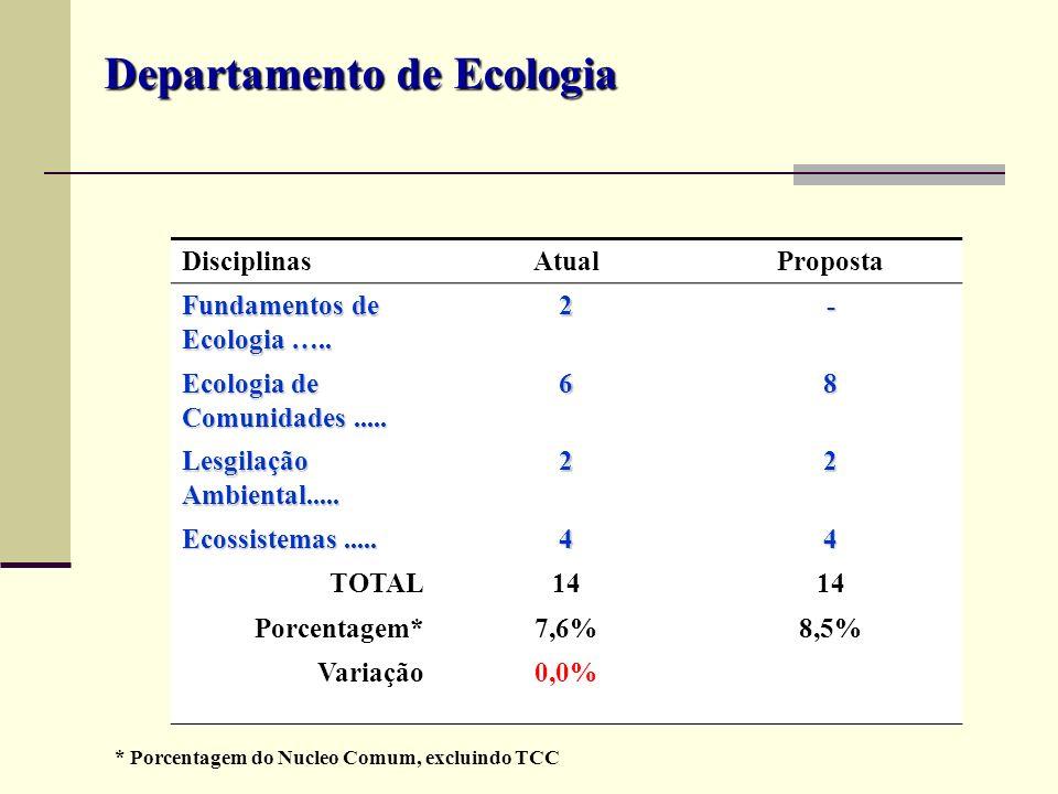DisciplinasAtualProposta Fundamentos de Ecologia ….. 2- Ecologia de Comunidades..... 68 Lesgilação Ambiental..... 22 Ecossistemas..... 44 TOTAL14 Porc