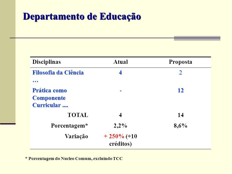 DisciplinasAtualProposta Filosofia da Ciência … 42 Prática como Componente Curricular.... -12 TOTAL414 Porcentagem*2,2%8,6% Variação+ 250% (+10 crédit