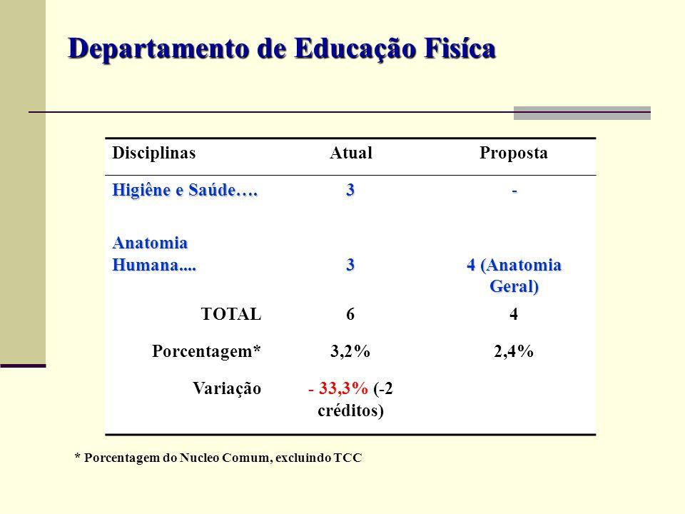 DisciplinasAtualProposta Higiêne e Saúde…. 3- Anatomia Humana.... 3 4 (Anatomia Geral) TOTAL64 Porcentagem*3,2%2,4% Variação- 33,3% (-2 créditos) Depa