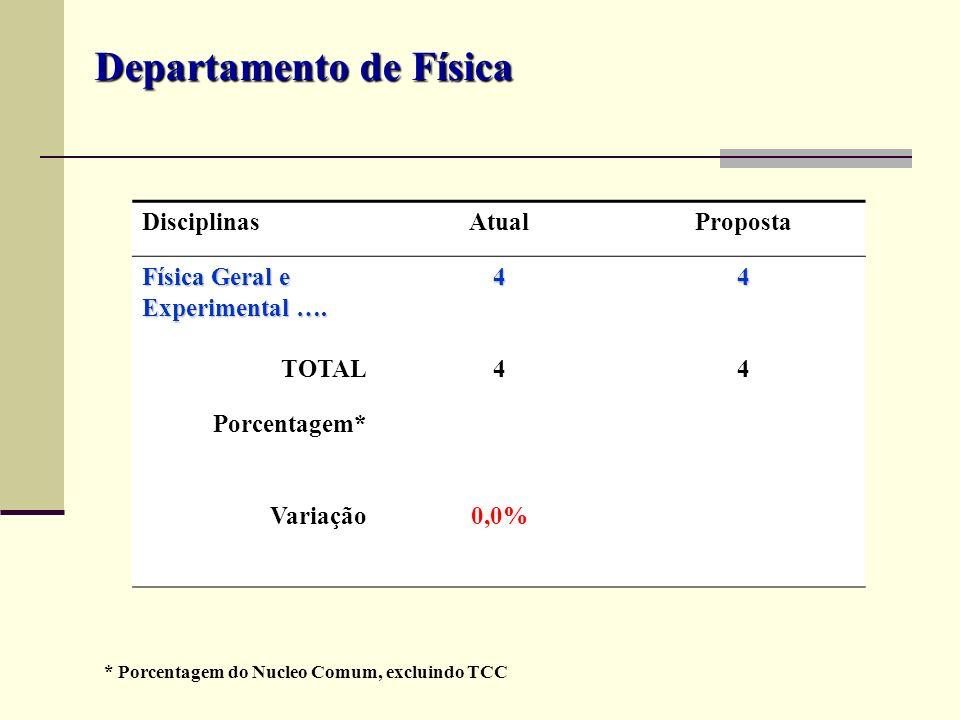 DisciplinasAtualProposta Física Geral e Experimental …. 44 TOTAL44 Porcentagem* Variação0,0% Departamento de Física