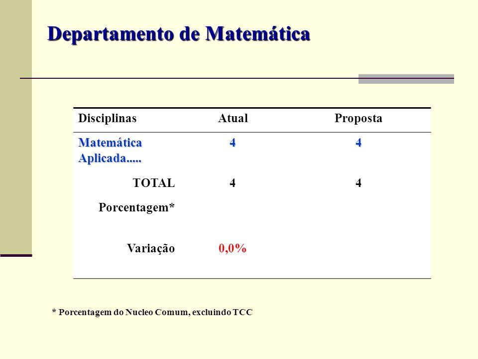 DisciplinasAtualProposta Matemática Aplicada..... 44 TOTAL44 Porcentagem* Variação0,0% Departamento de Matemática * Porcentagem do Nucleo Comum, exclu