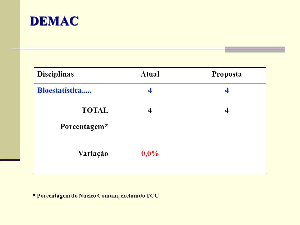DisciplinasAtualProposta Bioestatística.....44 TOTAL44 Porcentagem* Variação0,0% DEMAC * Porcentagem do Nucleo Comum, excluindo TCC