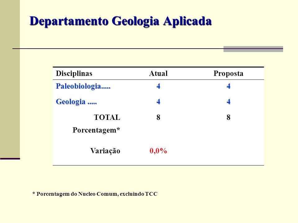 DisciplinasAtualProposta Paleobiologia.....44 Geologia..... 44 TOTAL88 Porcentagem* Variação0,0% Departamento Geologia Aplicada * Porcentagem do Nucle