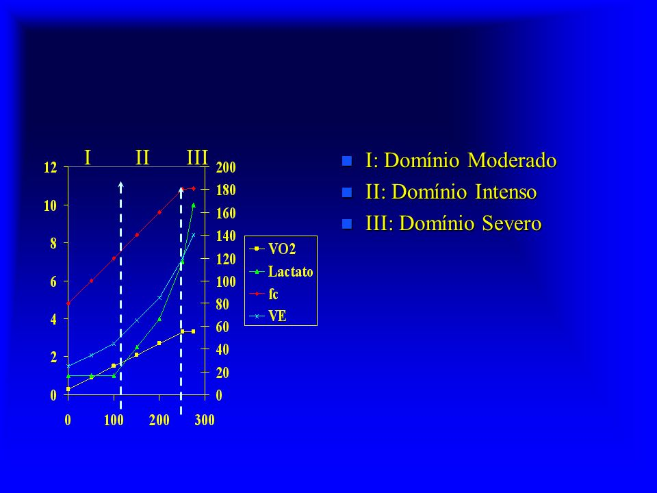 n I: Domínio Moderado n II: Domínio Intenso n III: Domínio Severo IIIIII
