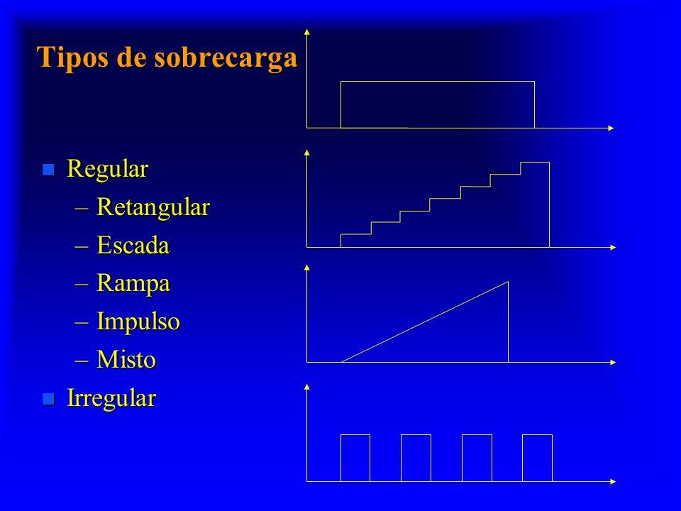 Tipos de sobrecarga n Regular –Retangular –Escada –Rampa –Impulso –Misto n Irregular
