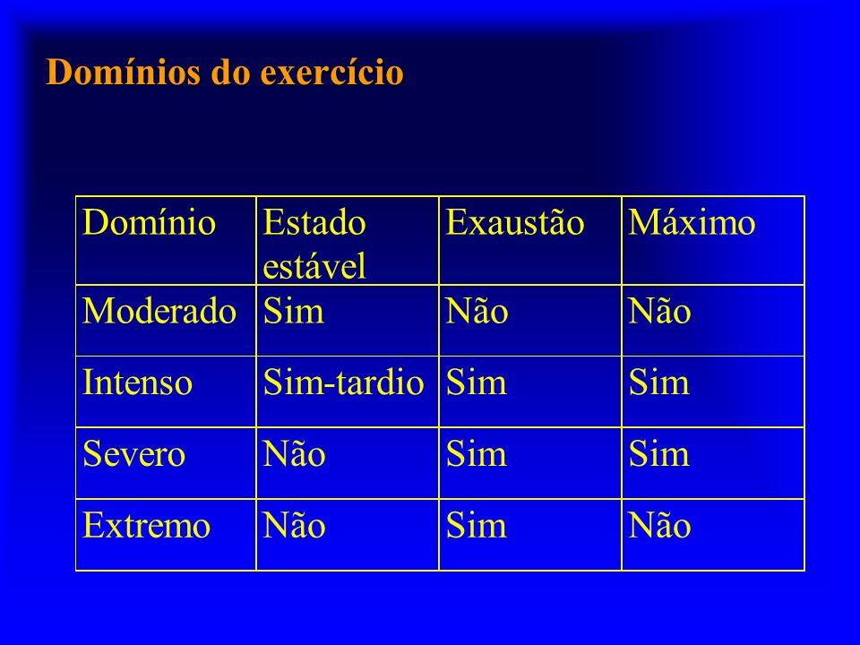 Domínios do exercício DomínioEstado estável ExaustãoMáximo ModeradoSimNão IntensoSim-tardioSim SeveroNãoSim ExtremoNãoSimNão