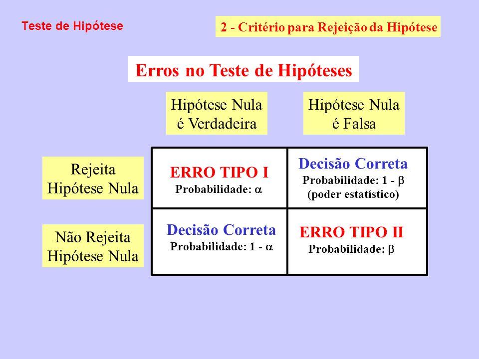 Poder do teste Erro Tipo I –Rejeitar hipótese nula Erro Tipo II –Aceitar hipótese nula