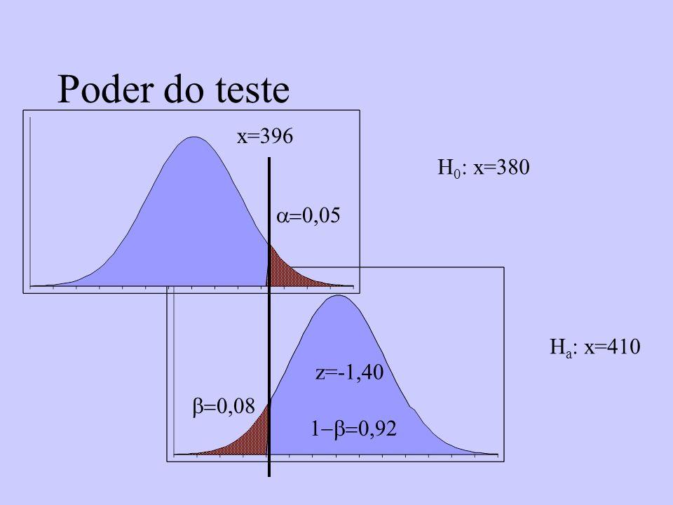 Poder do teste H 0 : x=380 H a : x=410 x=396 z=-1,40