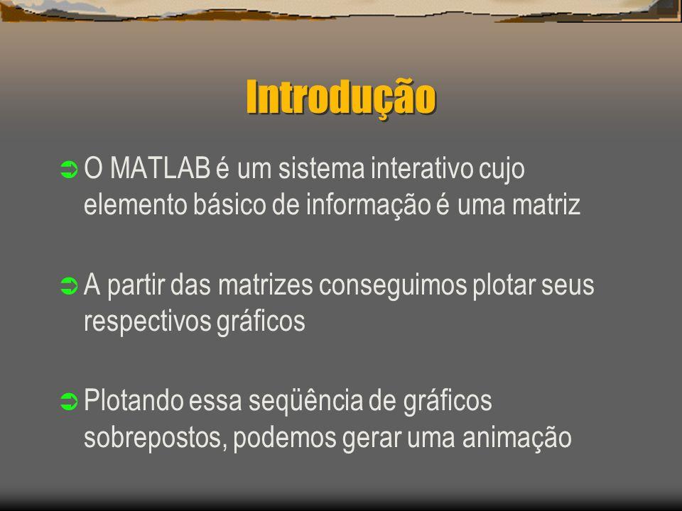 Introdução O MATLAB é um sistema interativo cujo elemento básico de informação é uma matriz A partir das matrizes conseguimos plotar seus respectivos gráficos Plotando essa seqüência de gráficos sobrepostos, podemos gerar uma animação