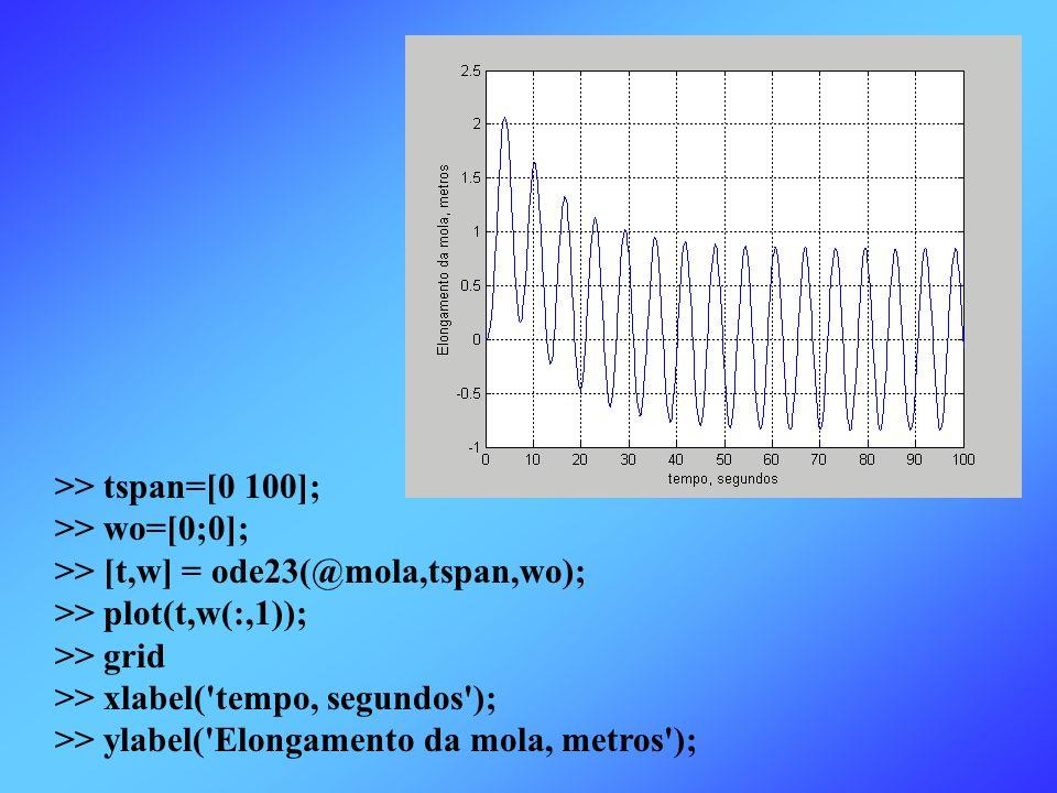 >> tspan=[0 100]; >> wo=[0;0]; >> [t,w] = ode23(@mola,tspan,wo); >> plot(t,w(:,1)); >> grid >> xlabel('tempo, segundos'); >> ylabel('Elongamento da mo