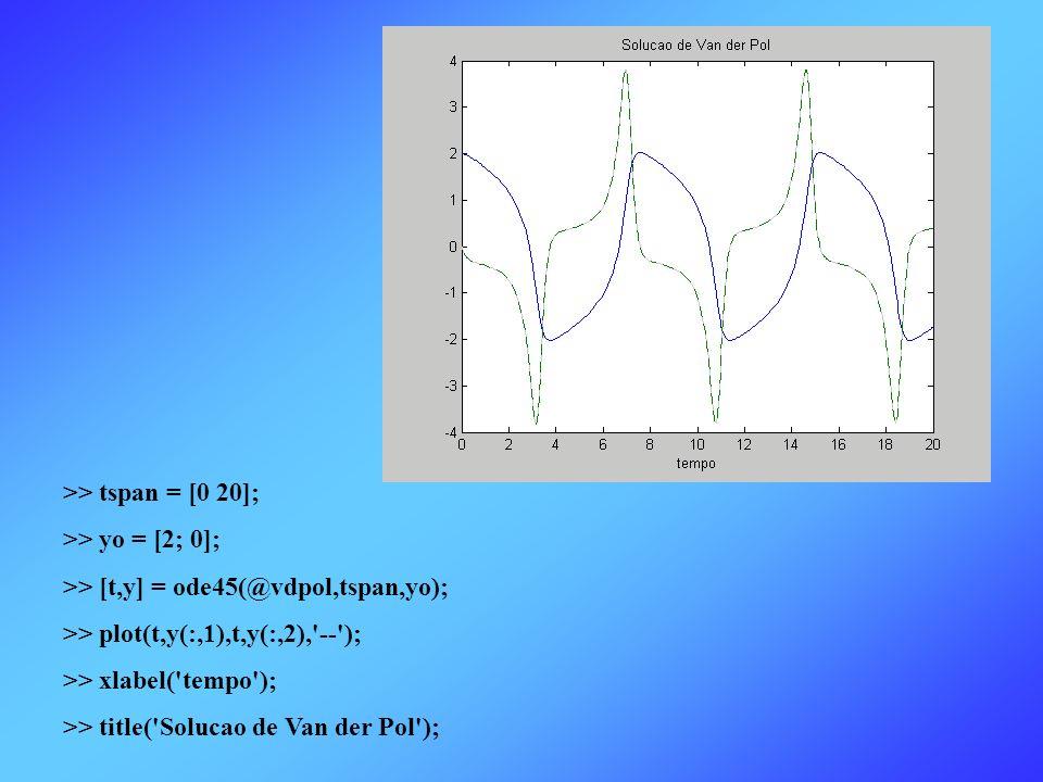 >> tspan = [0 20]; >> yo = [2; 0]; >> [t,y] = ode45(@vdpol,tspan,yo); >> plot(t,y(:,1),t,y(:,2),'--'); >> xlabel('tempo'); >> title('Solucao de Van de