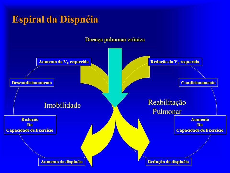 Espiral da Dispnéia Doença pulmonar crônica Aumento da V E requerida Descondicionamento Redução Da Capacidade de Exercício Aumento da dispinéia Redução da V E requerida Condicionamento Aumento Da Capacidade de Exercício Redução da dispinéia Imobilidade Reabilitação Pulmonar