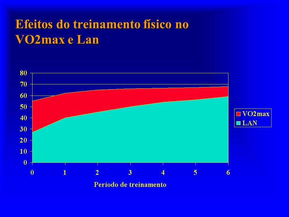 Efeitos do treinamento físico no VO2max e Lan