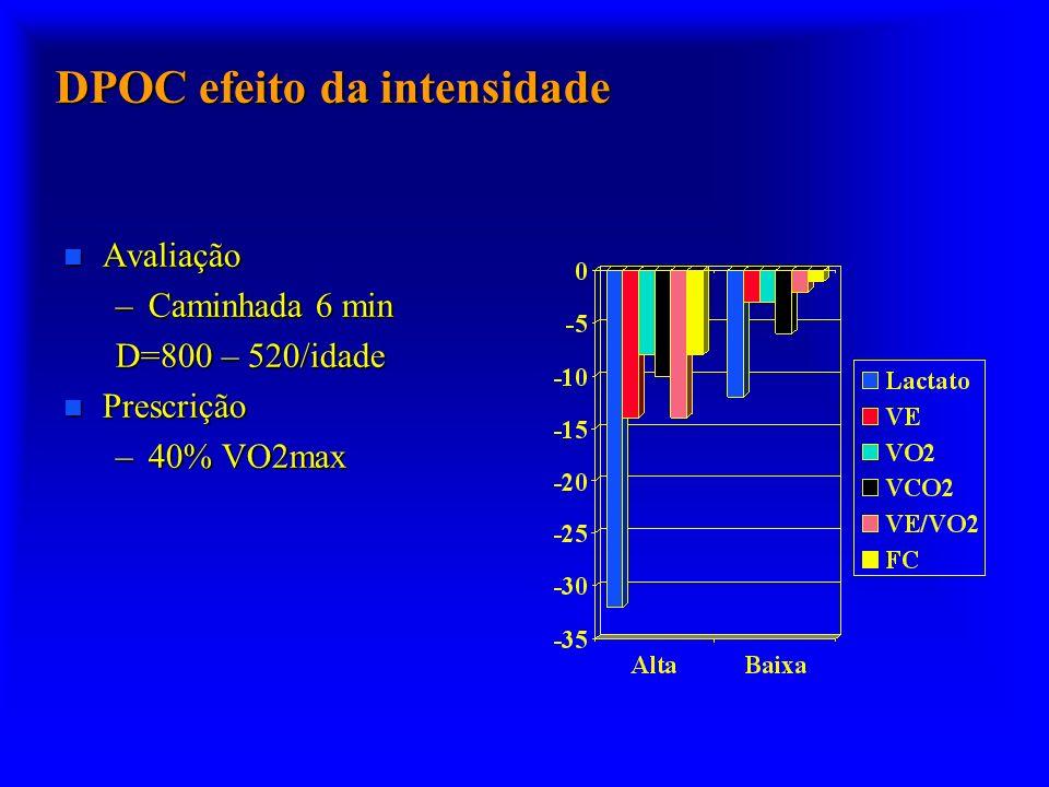 DPOC efeito da intensidade n Avaliação –Caminhada 6 min D=800 – 520/idade n Prescrição –40% VO2max