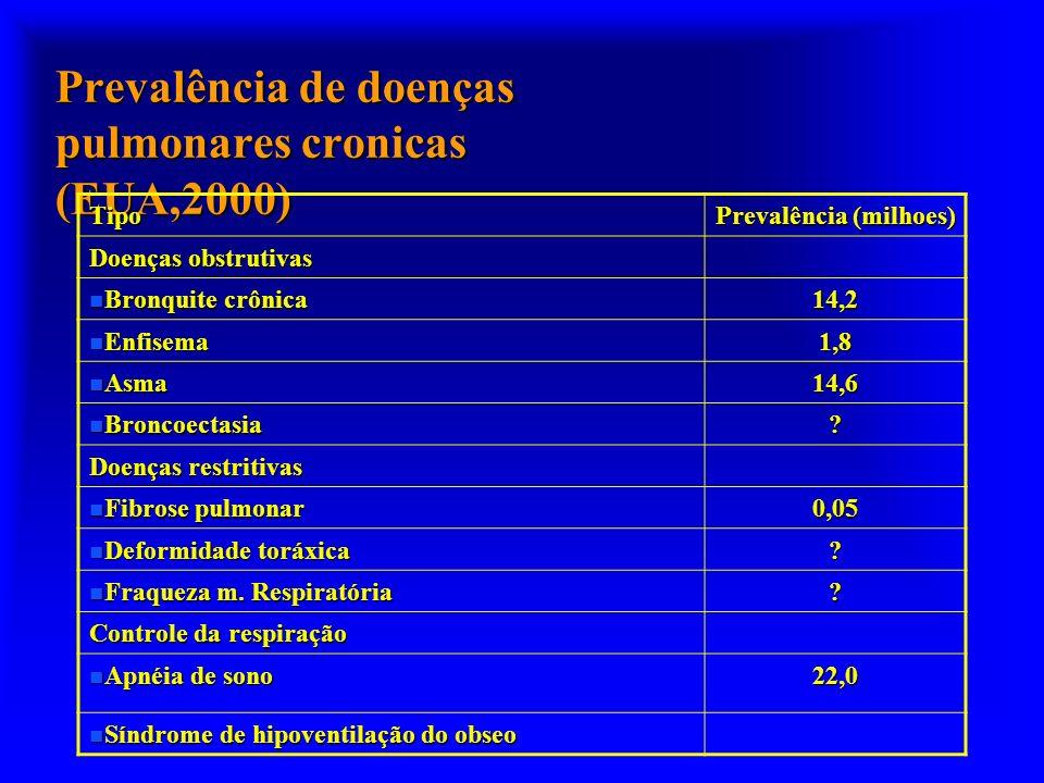 Prevalência de doenças pulmonares cronicas (EUA,2000) Tipo Prevalência (milhoes) Doenças obstrutivas n Bronquite crônica 14,2 n Enfisema 1,8 n Asma 14,6 n Broncoectasia .