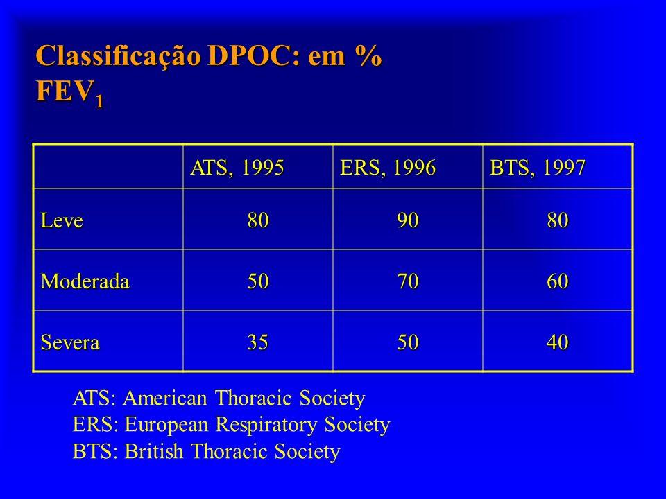 Classificação DPOC: em % FEV 1 ATS, 1995 ERS, 1996 BTS, 1997 Leve809080 Moderada507060 Severa355040 ATS: American Thoracic Society ERS: European Respi