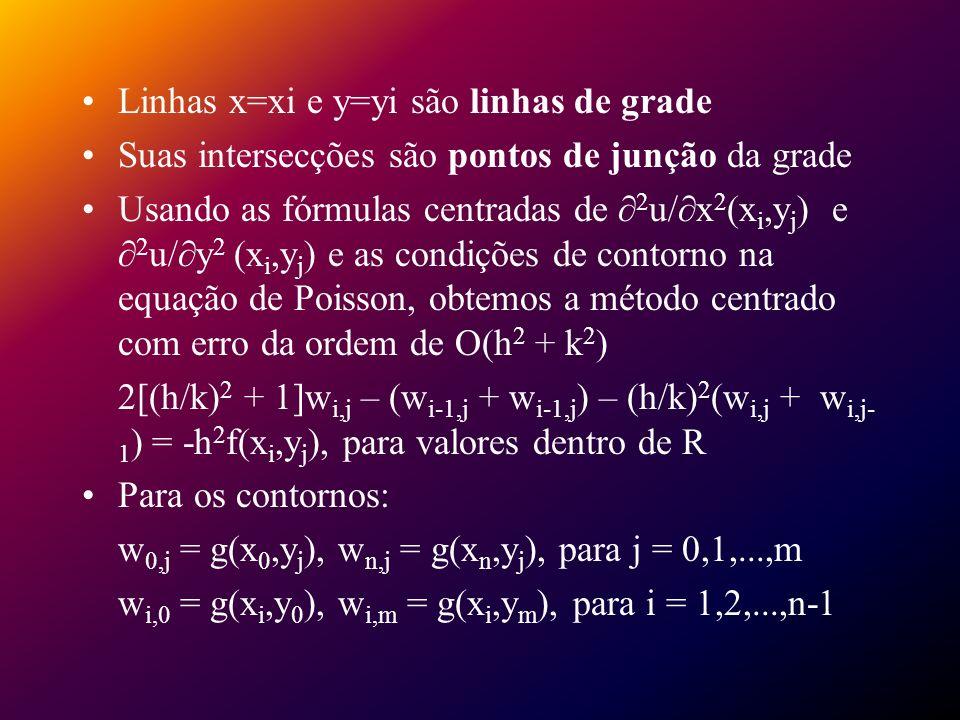 Linhas x=xi e y=yi são linhas de grade Suas intersecções são pontos de junção da grade Usando as fórmulas centradas de 2 u/ x 2 (x i,y j ) e 2 u/ y 2